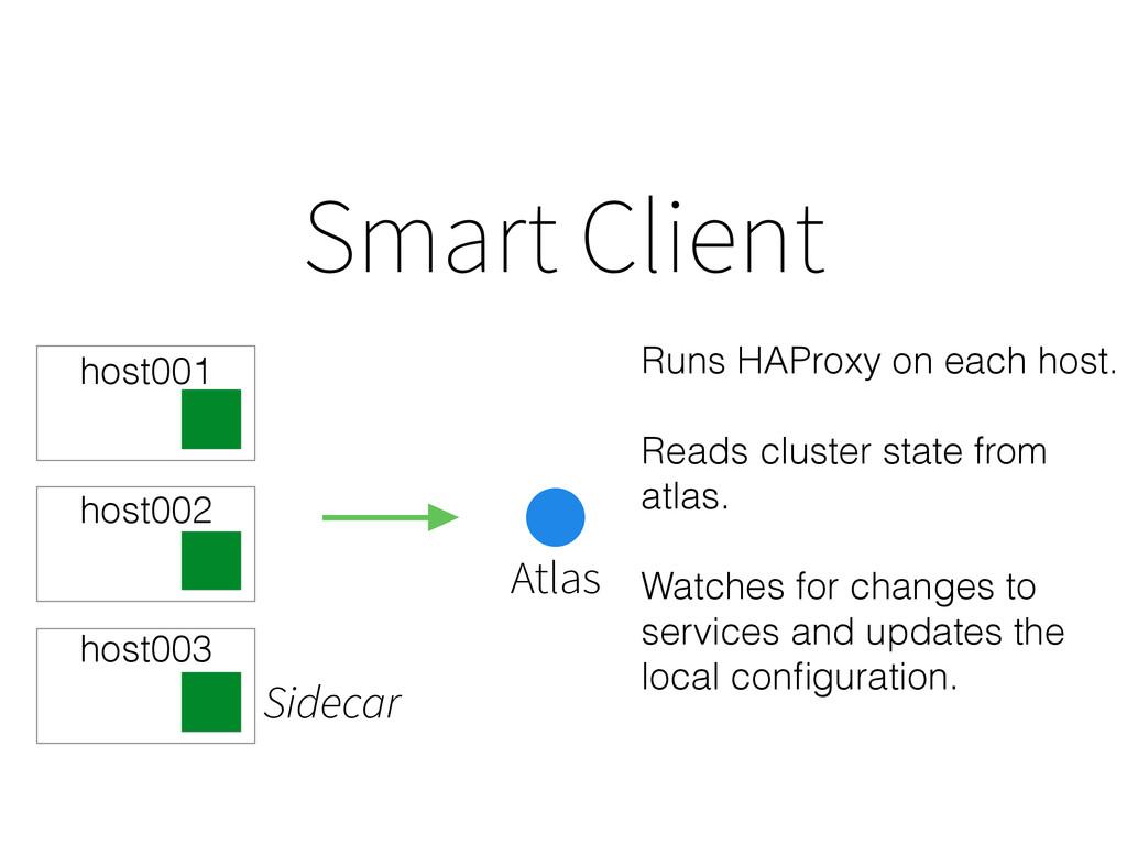 Smart Client Atlas Sidecar Runs HAProxy on each...
