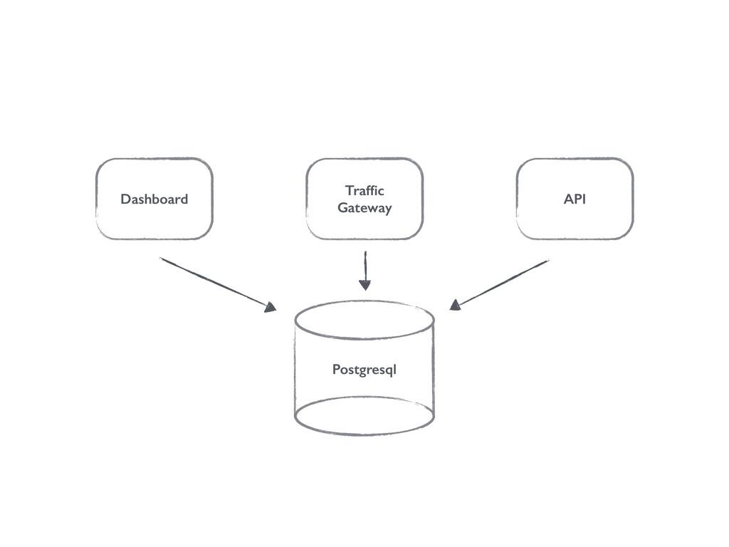 Dashboard Traffic Gateway API Postgresql