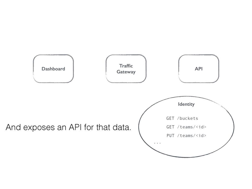 Dashboard Traffic Gateway API And exposes an API...