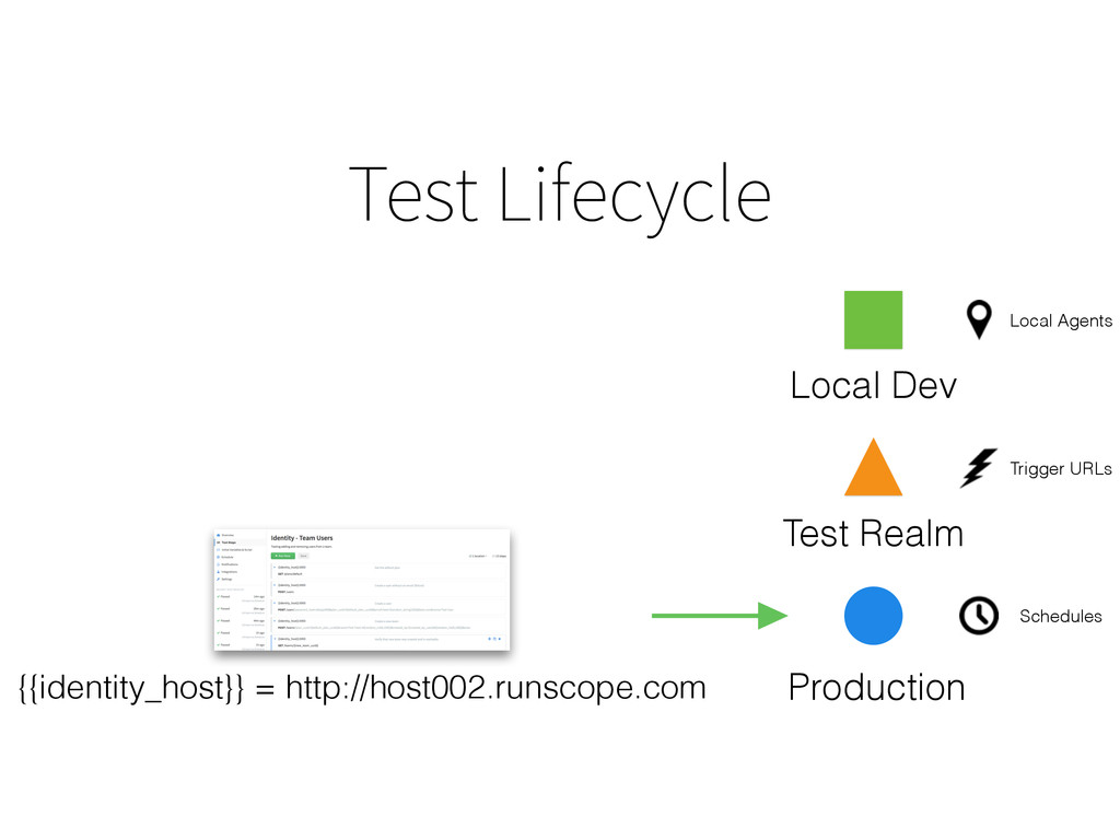Test Lifecycle Test Realm Production Local Dev ...