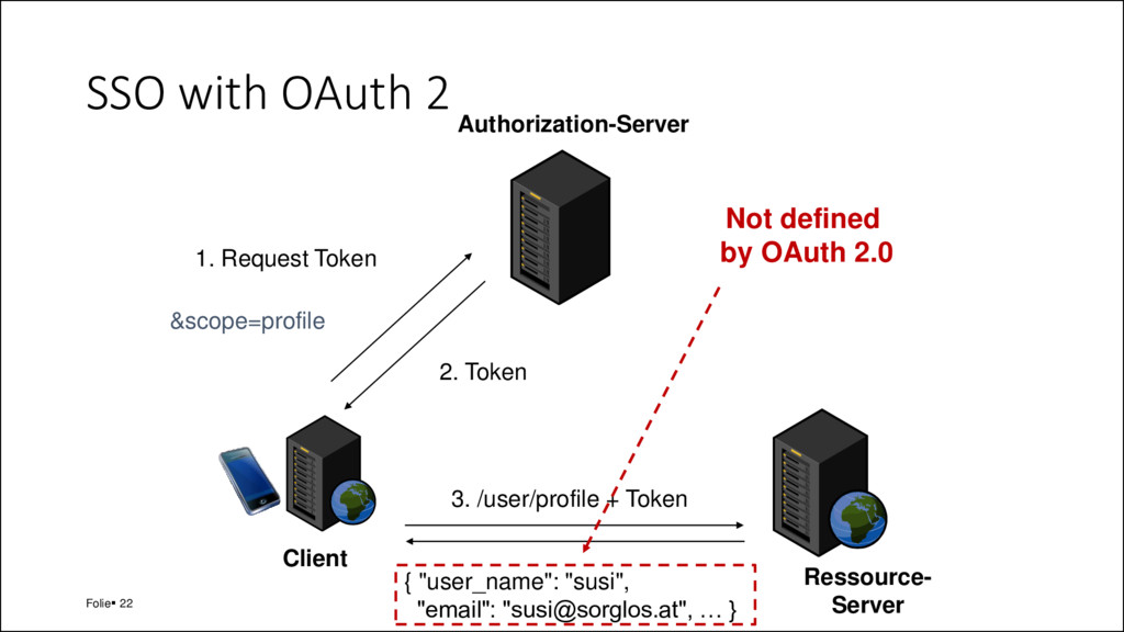 SSO with OAuth 2 Folie▪ 22 Client Authorization...