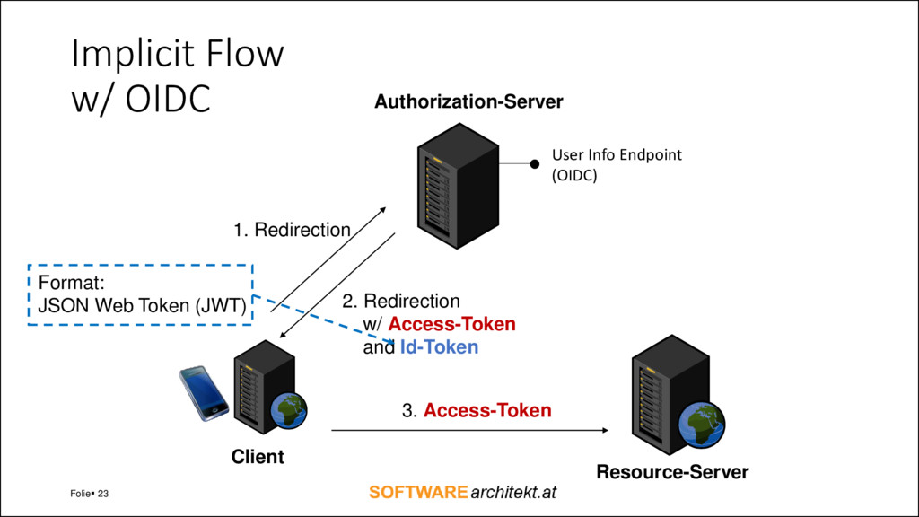 Implicit Flow w/ OIDC Folie▪ 23 Client Authoriz...