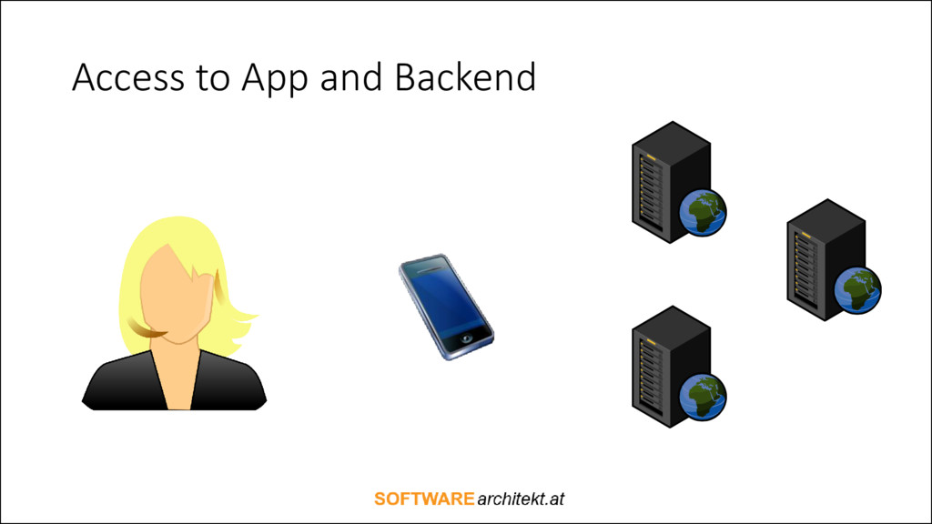 Access to App and Backend