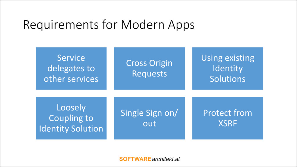Requirements for Modern Apps Service delegates ...