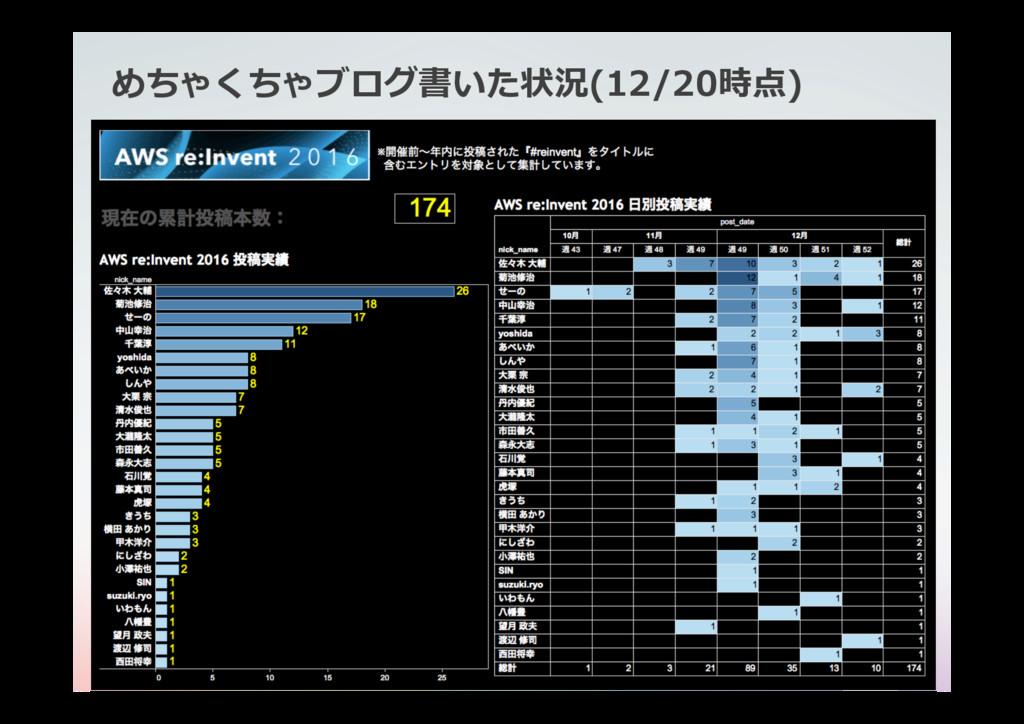 めちゃくちゃブログ書いた状況(12/20時点) classmethod.jp 21