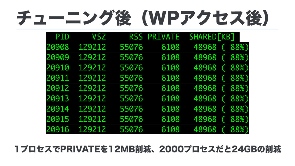 νϡʔχϯάޙʢ81ΞΫηεޙʣ PID VSZ RSS PRIVATE SHARED[KB]...