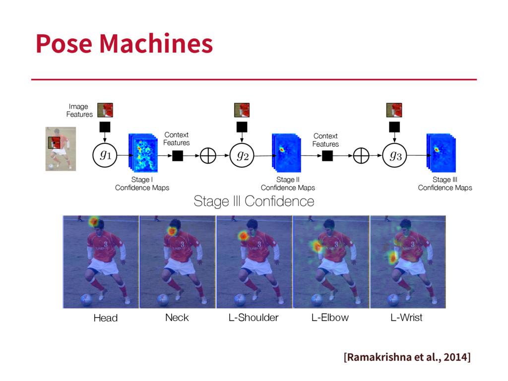 Pose Machines Stage III Confidence Head Neck L-S...