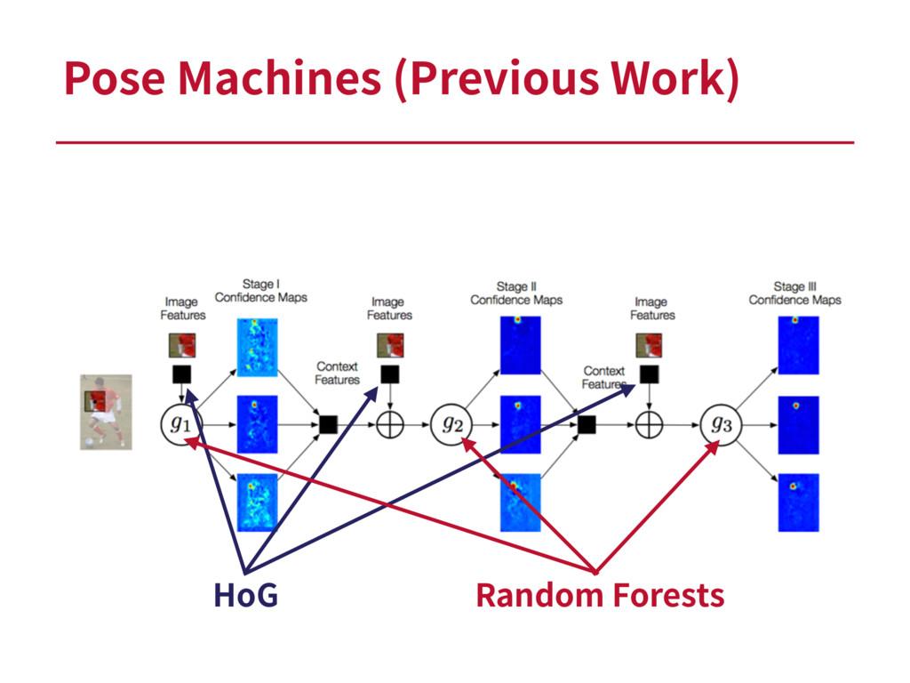 Pose Machines (Previous Work) HoG Random Forests