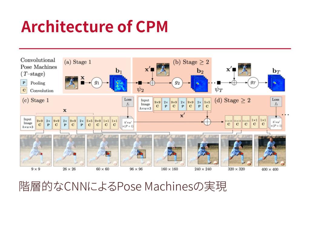 Architecture of CPM 階層的なCNNによるPose Machinesの実現