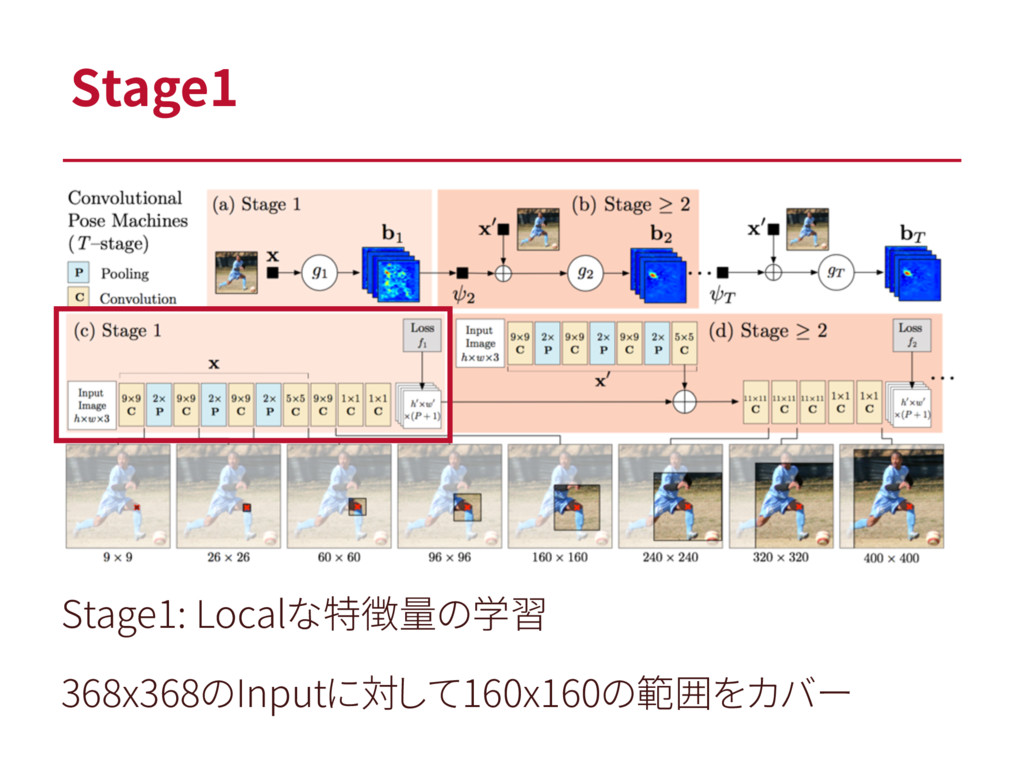 Stage1 Stage1: Localな特徴量の学習 368x368のInputに対して16...
