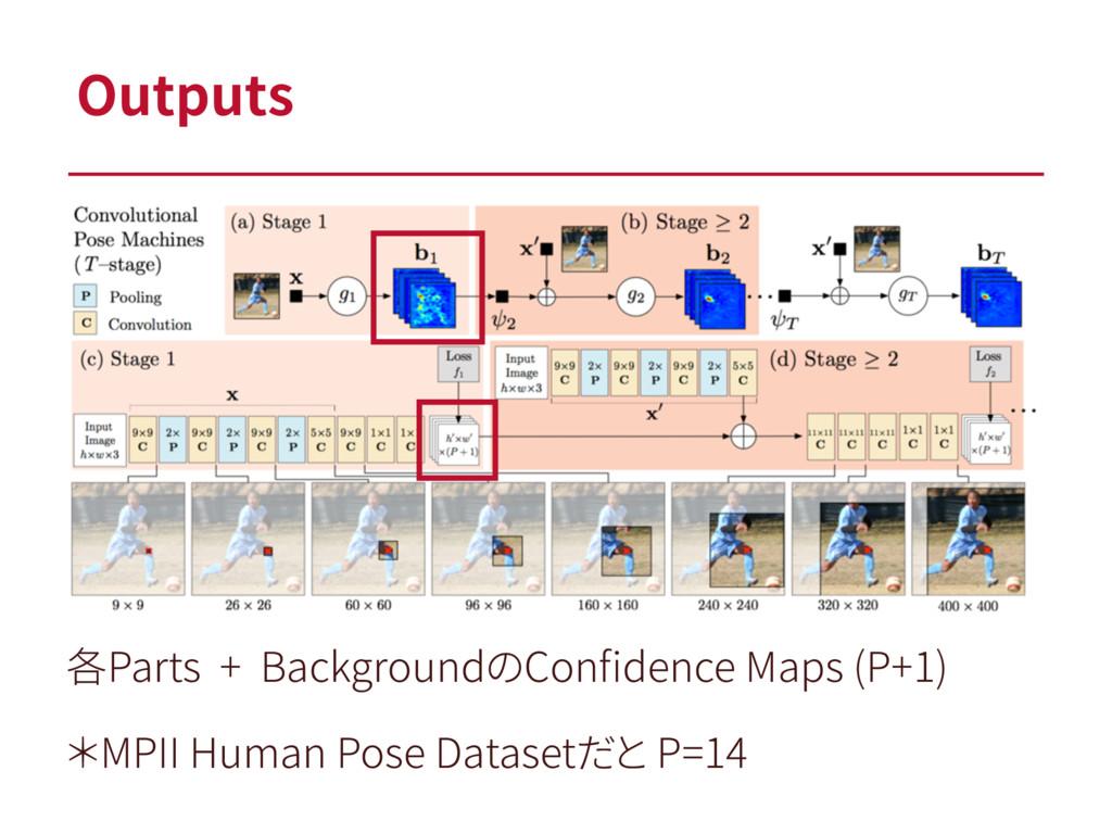 各Parts + BackgroundのConfidence Maps (P+1) *MPII ...