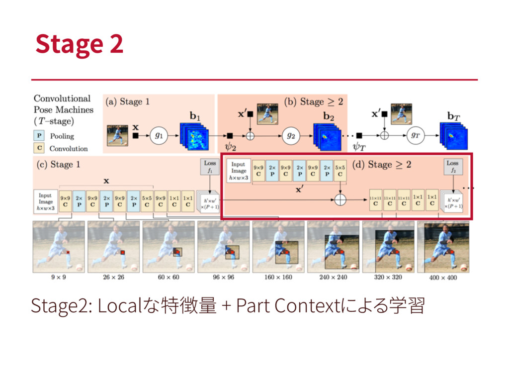 Stage 2 Stage2: Localな特徴量 + Part Contextによる学習