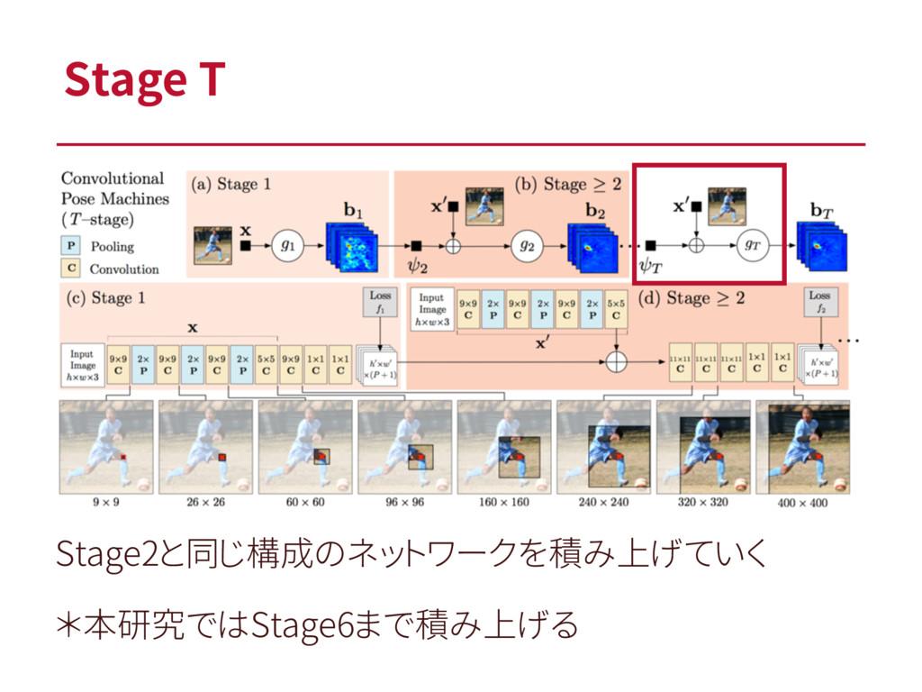 Stage T Stage2と同じ構成のネットワークを積み上げていく *本研究ではStage6...