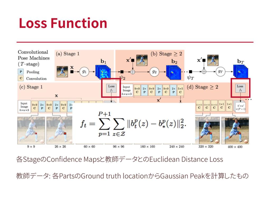 各StageのConfidence Mapsと教師データとのEuclidean Distance...