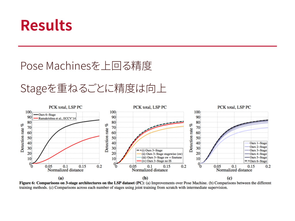 Results Pose Machinesを上回る精度 Stageを重ねるごとに精度は向上