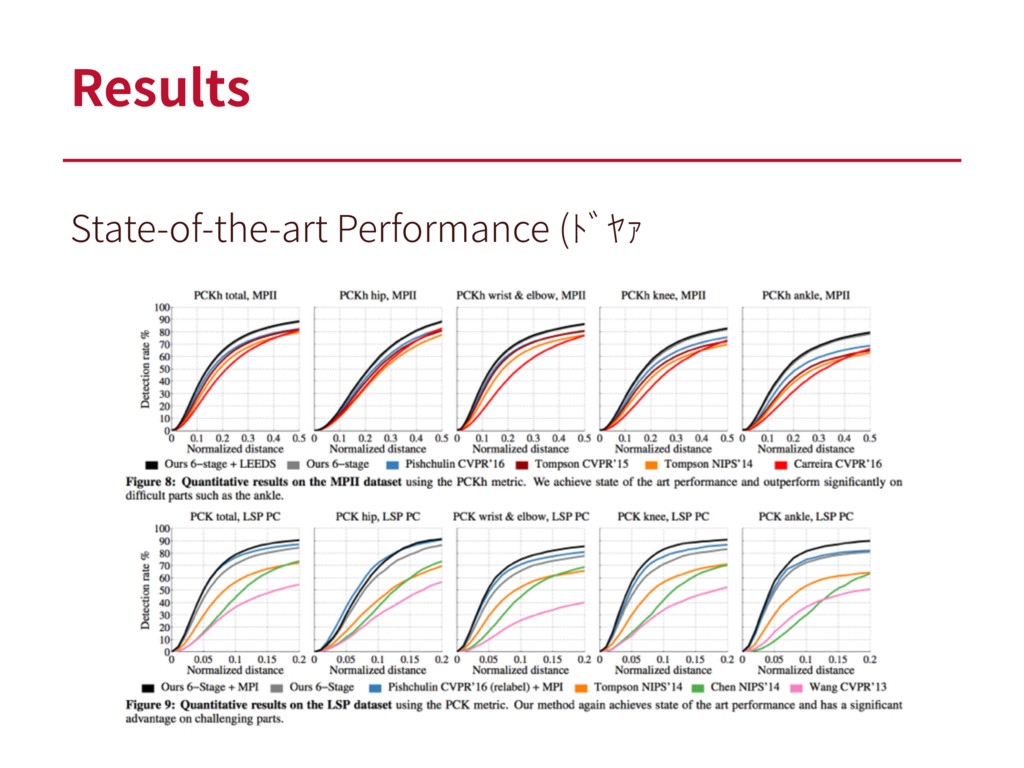 Results State-of-the-art Performance (ドヤァ