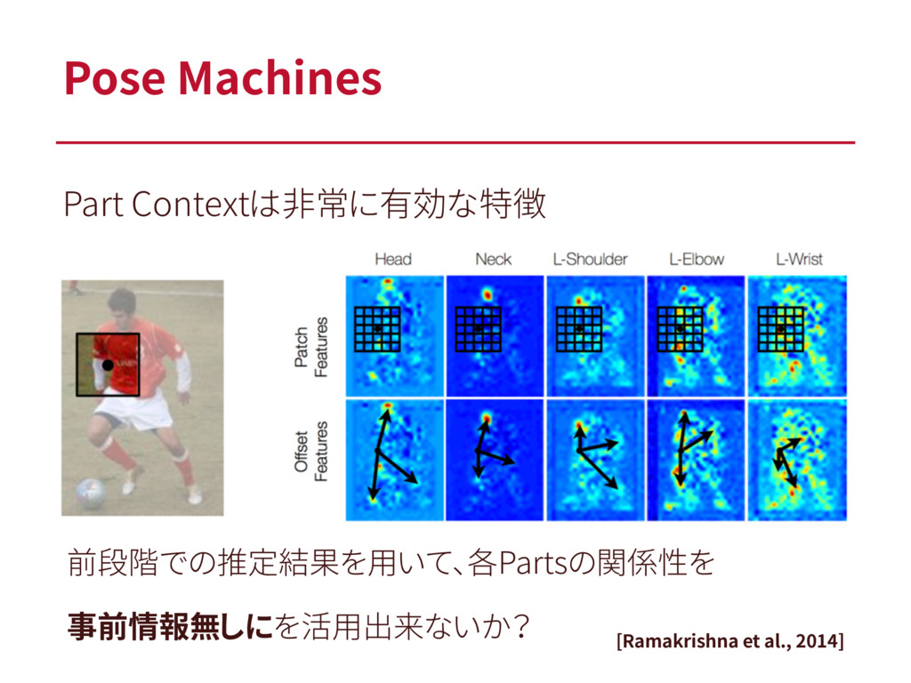 Part Contextは非常に有効な特徴 Pose Machines [Ramakrishn...