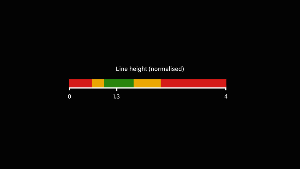 Line height (normalised) 0 4 1.3