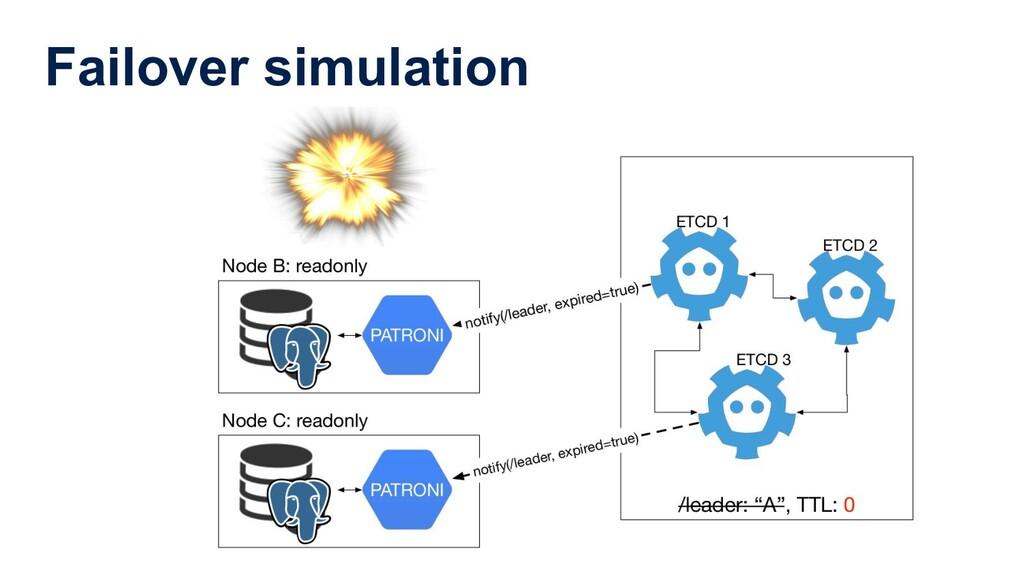 Failover simulation