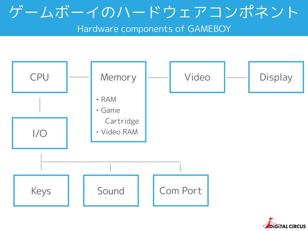 ゲームボーイのハードウェアコンポネント CPU I/O Keys Sound Video Di...