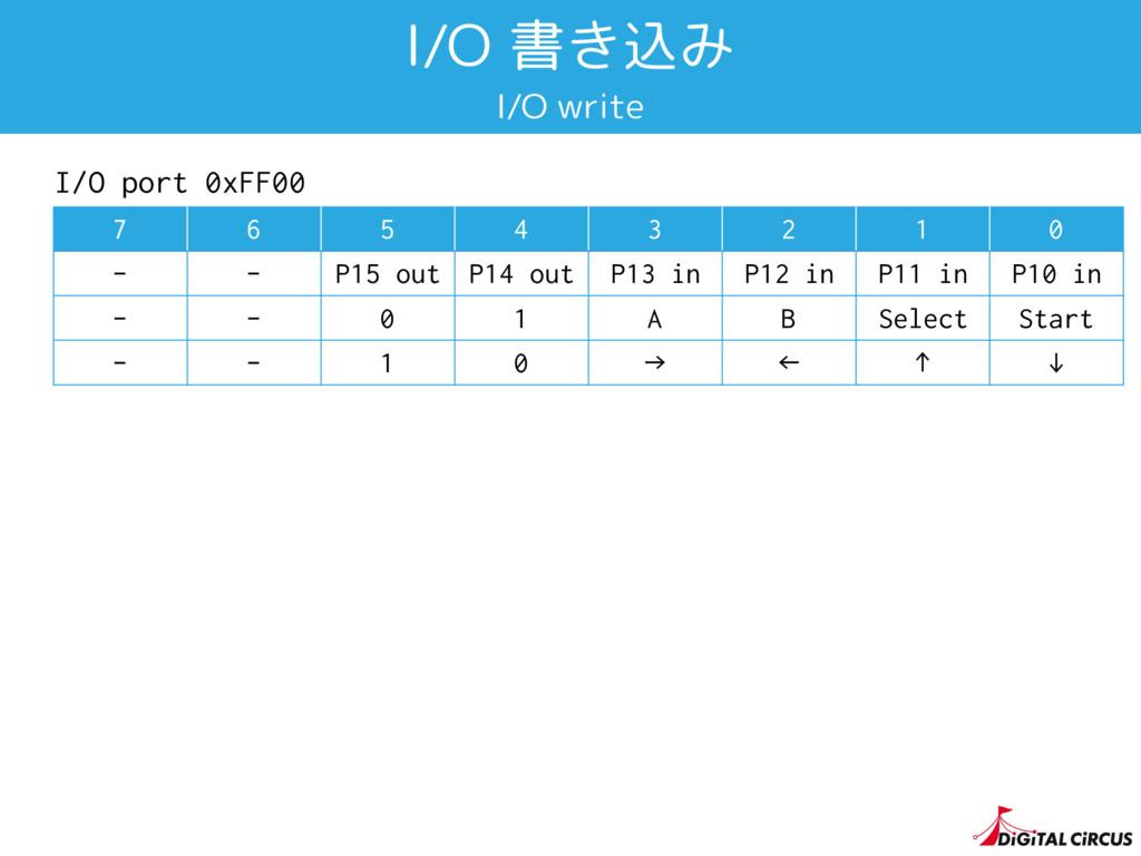 I/O 書き込み I/O write 7 6 5 4 3 2 1 0 - - P15 out ...
