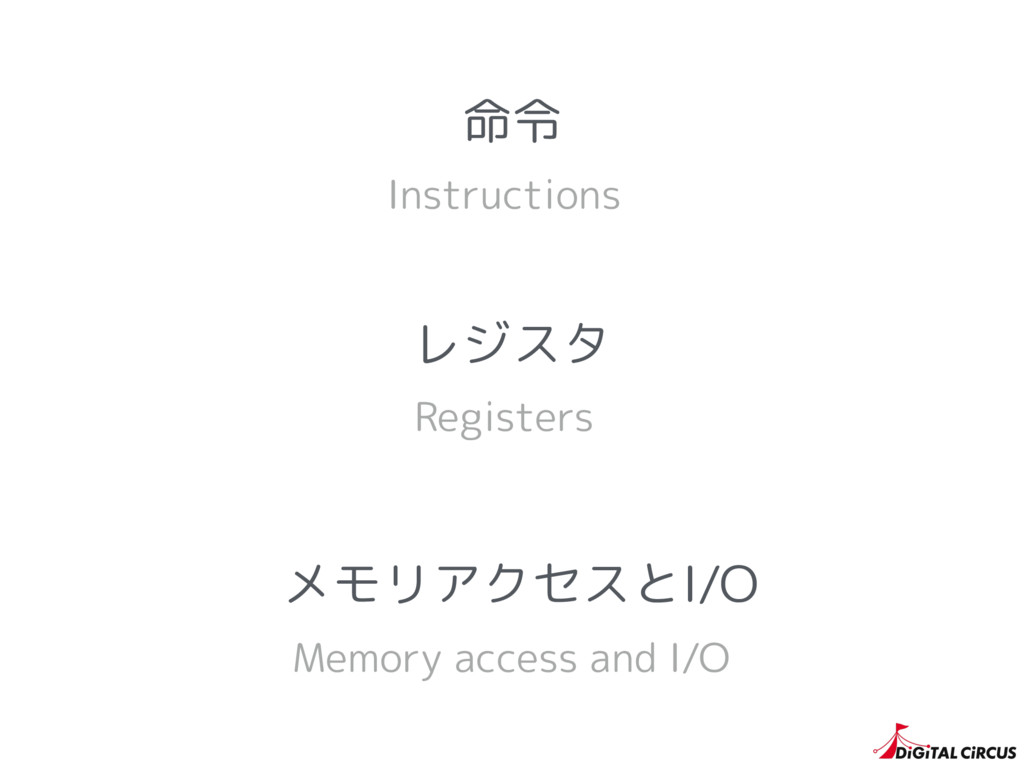 レジスタ Registers Instructions 命令 Memory access an...