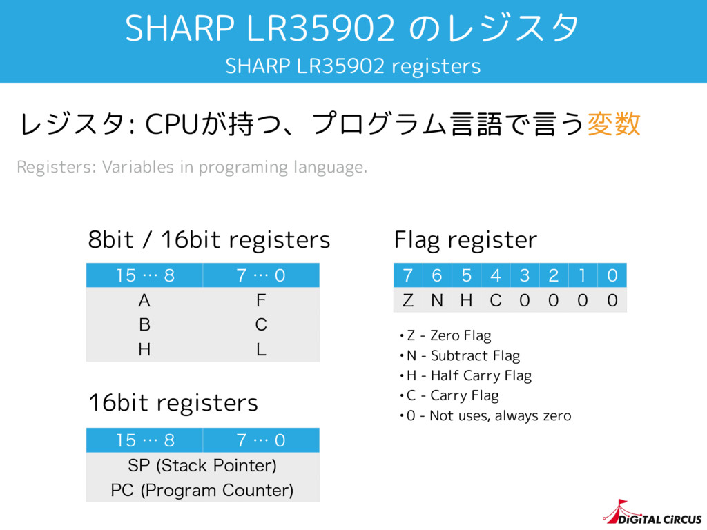 SHARP LR35902 のレジスタ SHARP LR35902 registers ...