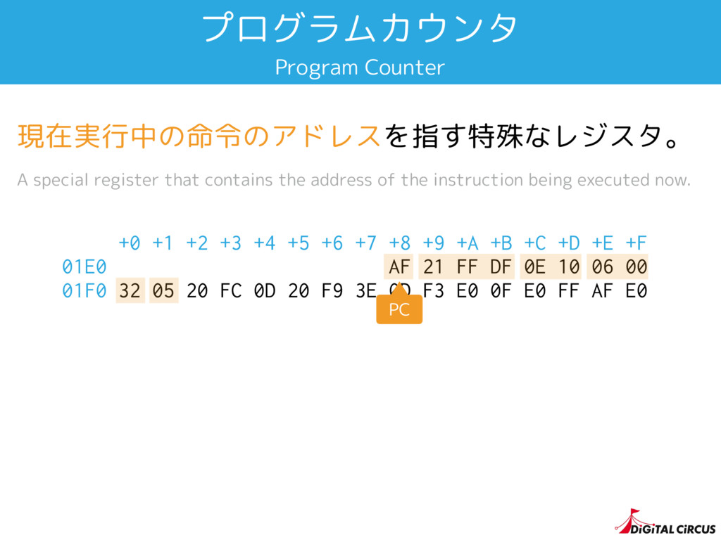 プログラムカウンタ Program Counter +0 +1 +2 +3 +4 +5 +6 ...