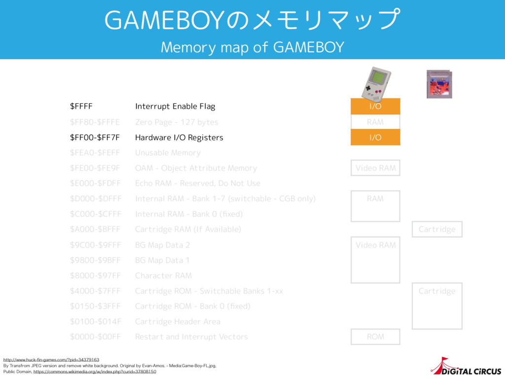 GAMEBOYのメモリマップ Memory map of GAMEBOY $FFFF Inte...