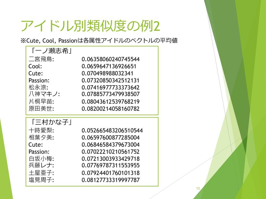 アイドル別類似度の例2 「一ノ瀬志希」 二宮飛鳥: 0.06358060240745544 C...