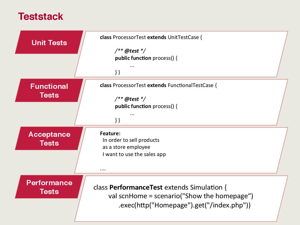 Teststack Unit Tests class ProcessorTest ...