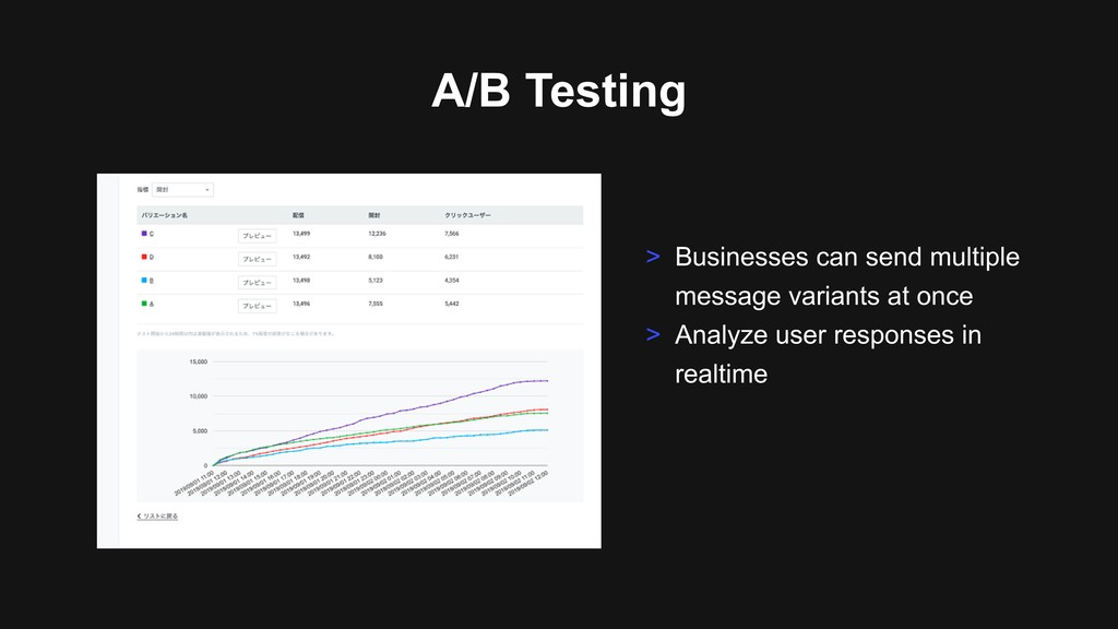 A/B Testing > Businesses can send multiple mess...