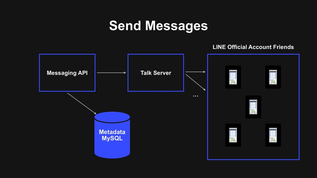 Send Messages Messaging API Metadata MySQL Talk...