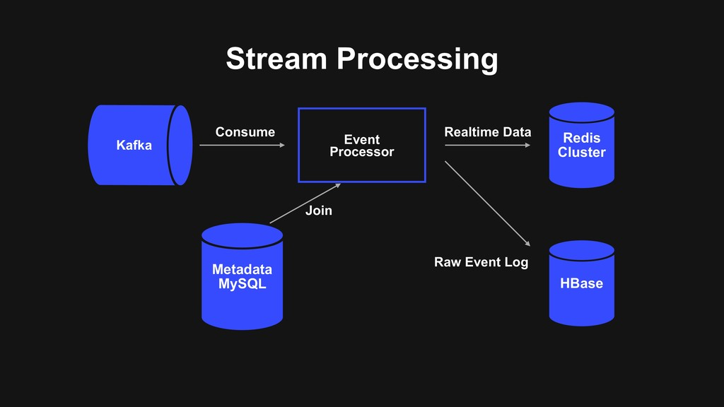 Stream Processing Kafka Event Processor Metadat...