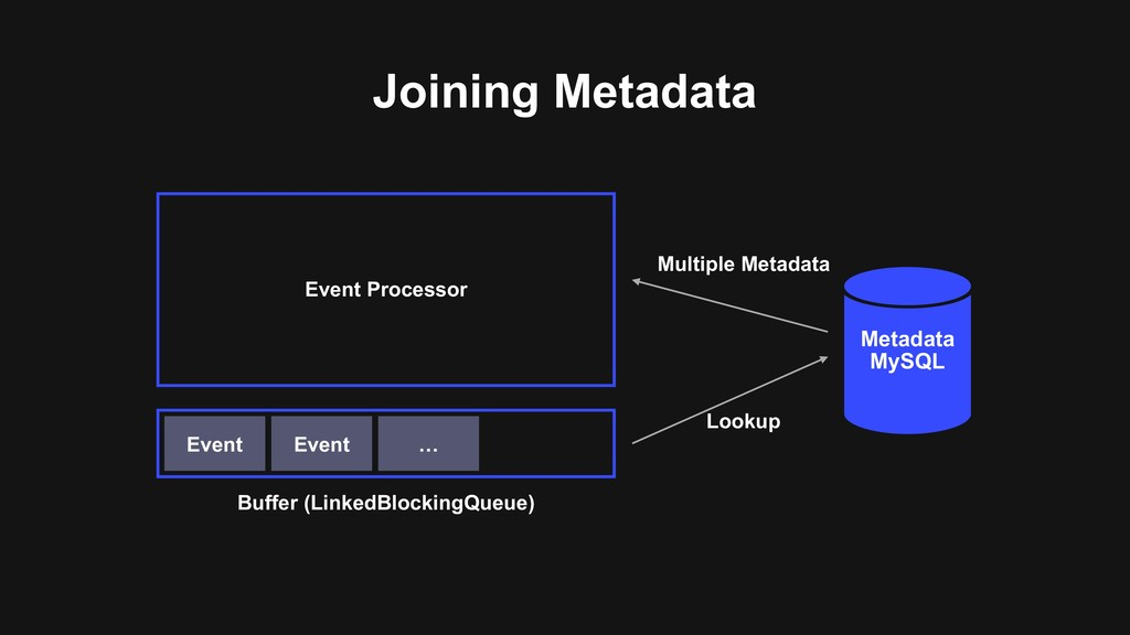 Joining Metadata Event Processor Metadata MySQL...