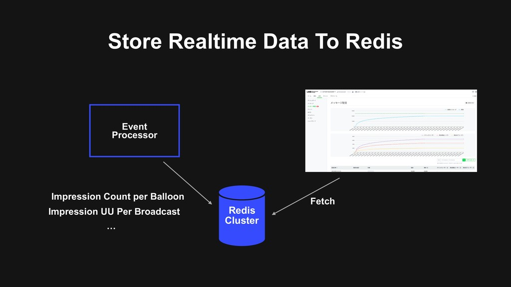 Store Realtime Data To Redis Redis