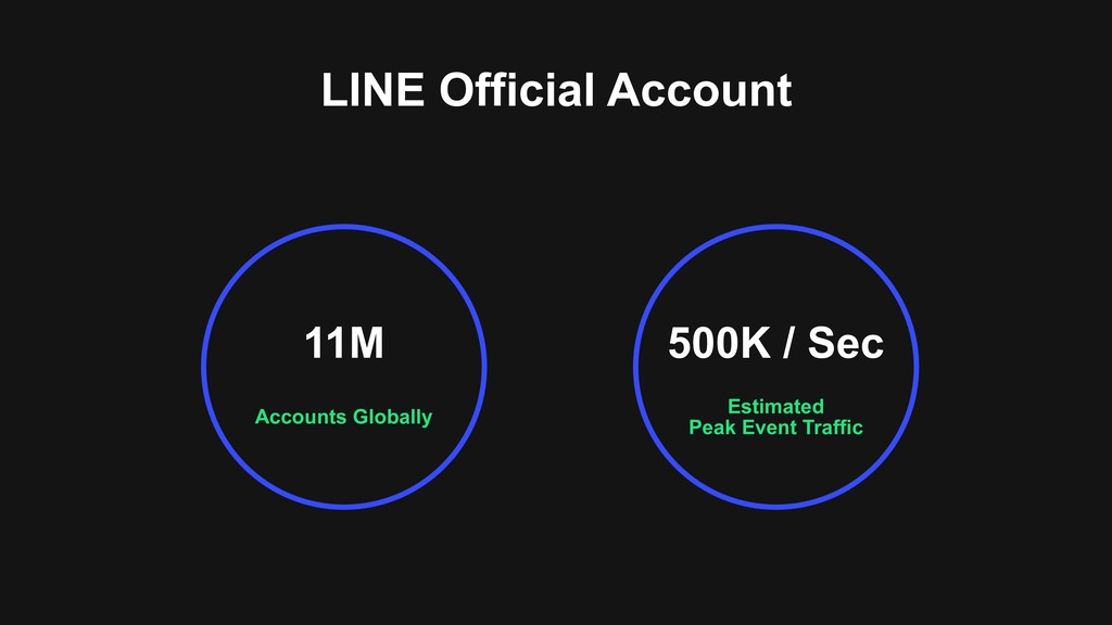 LINE Official Account Accounts Globally 11M Est...