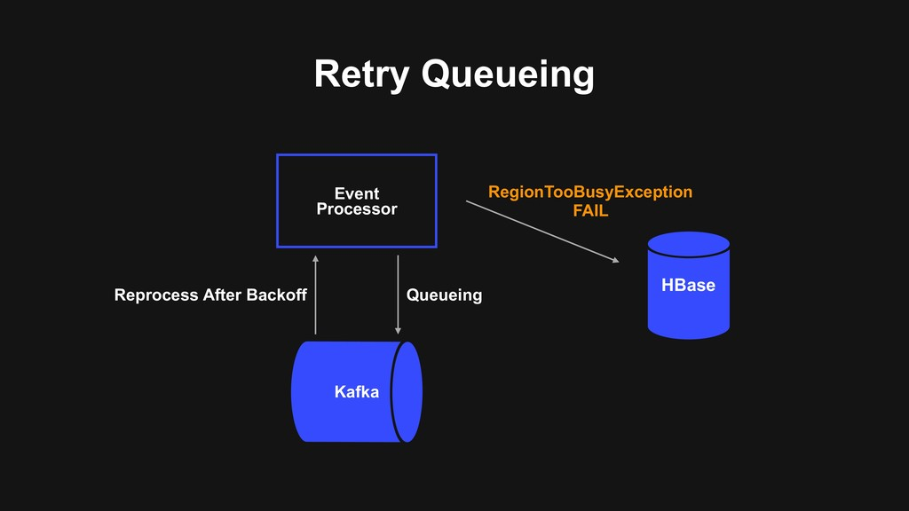Retry Queueing Event Processor Kafka HBase Regi...