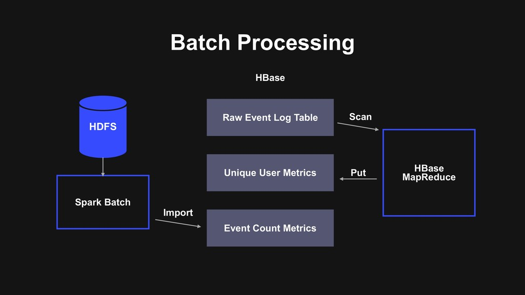 Batch Processing HDFS Spark Batch Raw Event Log...