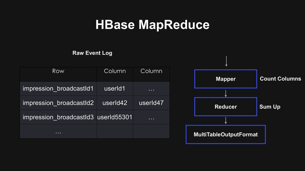 HBase MapReduce Row Column Column impression_br...