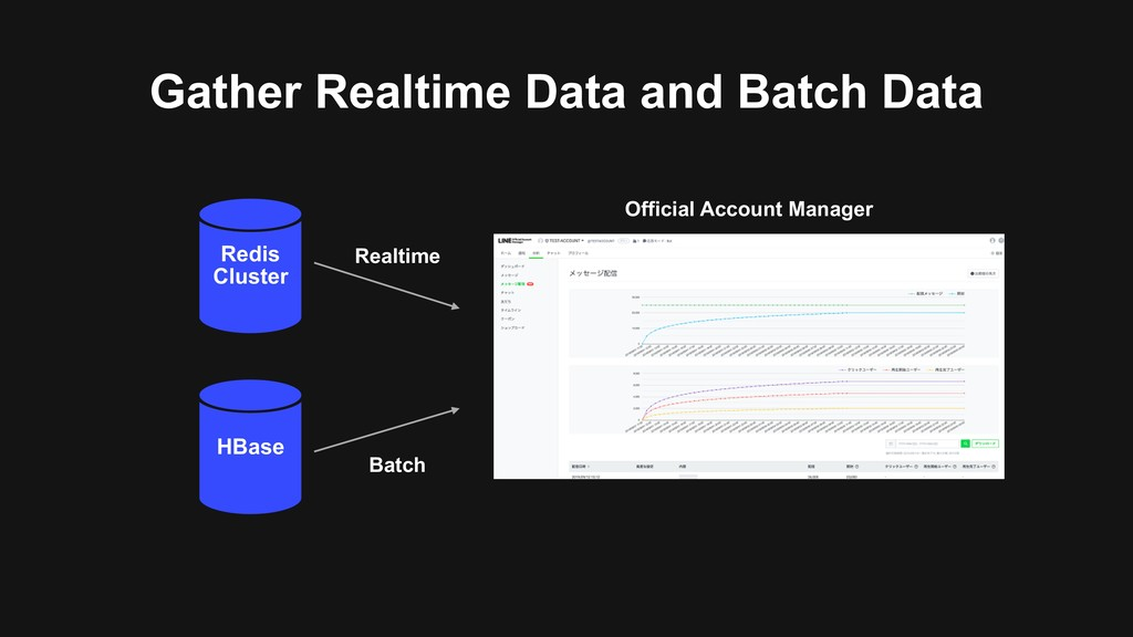 Gather Realtime Data and Batch Data Redis