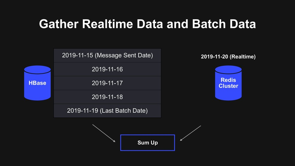 Gather Realtime Data and Batch Data 2019-11-15 ...