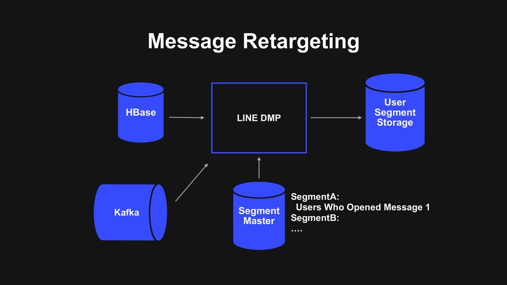 Message Retargeting HBase Kafka LINE DMP User S...