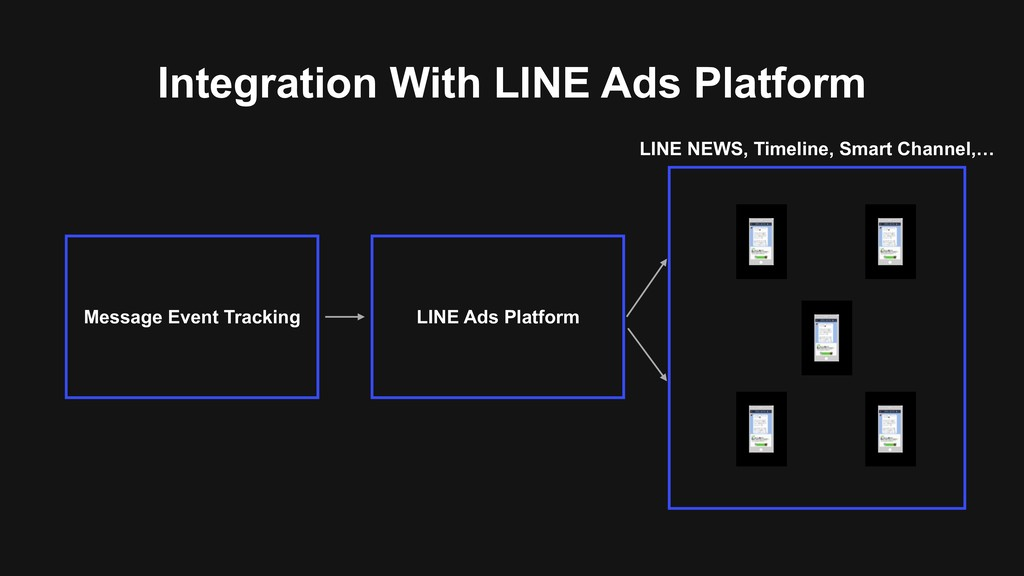 Integration With LINE Ads Platform LINE Ads Pla...