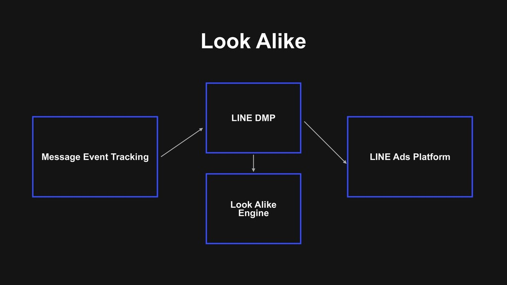 Look Alike LINE Ads Platform Message Event Trac...