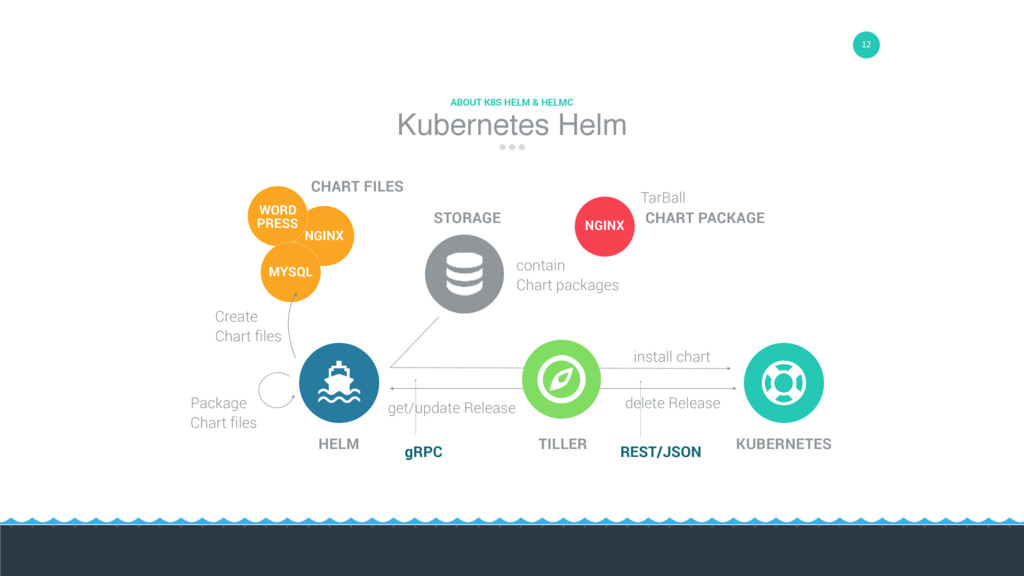 12 02 KUBERNETES install chart delete Release T...