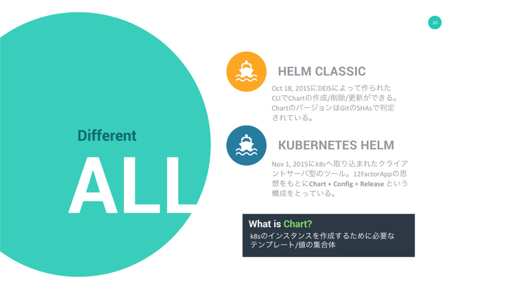 10 ALL Different HELM CLASSIC KUBERNETES HELM O...