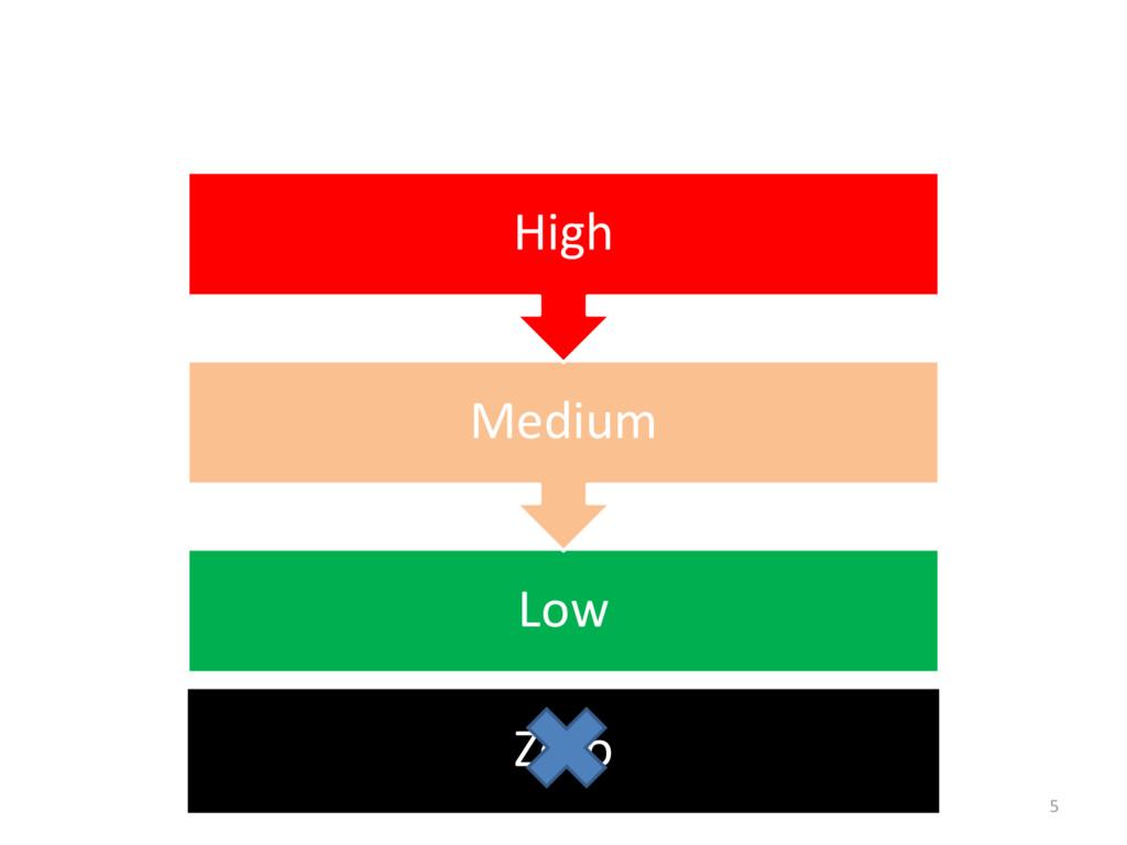 Low Medium High Zero 5