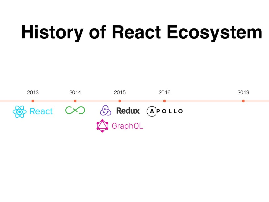 History of React Ecosystem 2013 2019 2014 2015 ...