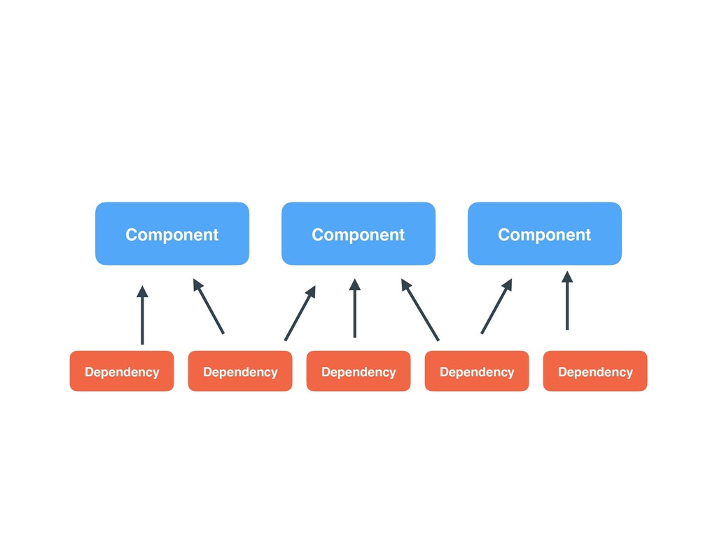 Component Dependency Dependency Dependency Comp...